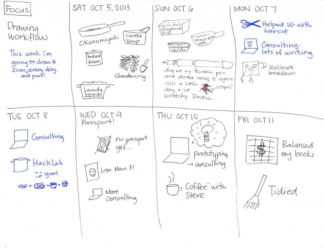 20131011 Weekly review