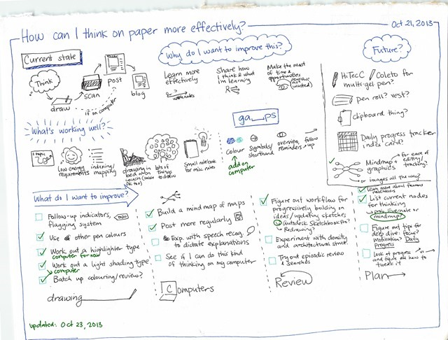 How can I think on paper more effectively