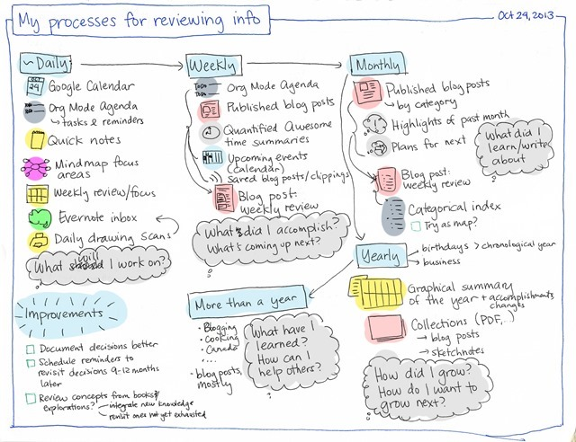 My processes for reviewing info