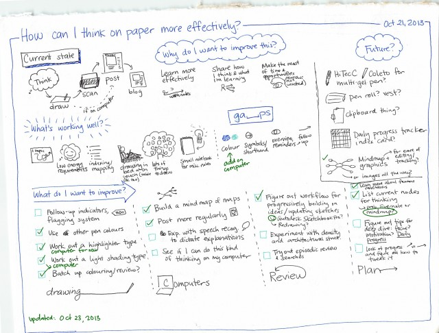 2013-10-21 How can I think on paper more effectively