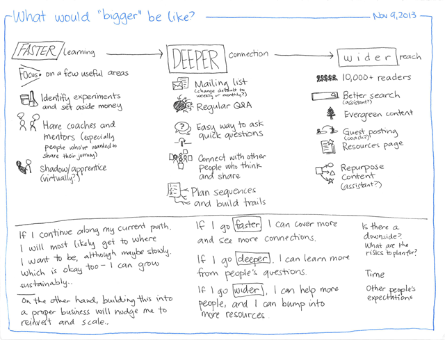 2013-11-09 What would bigger be like