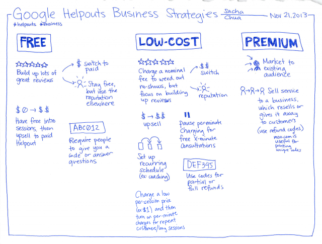 2013-11-21 Google Helpouts Business Strategies