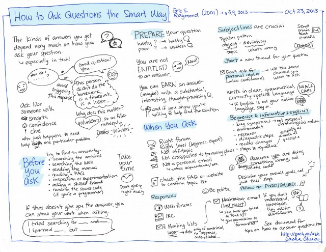 How to Ask Questions the Right Way (Eric S. Raymond)