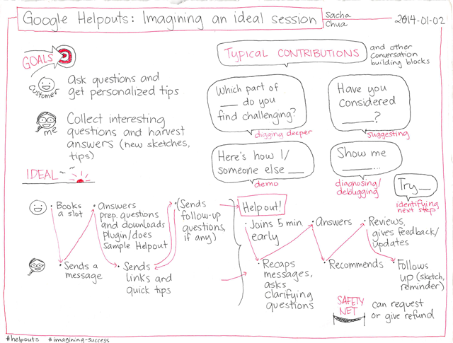 2014-01-02 Google Helpouts - Imagining an ideal session