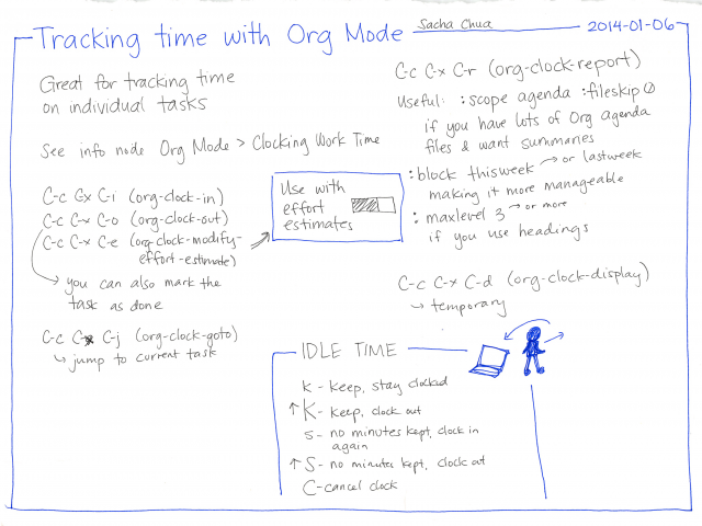 2014-01-06 Tracking time with Org mode