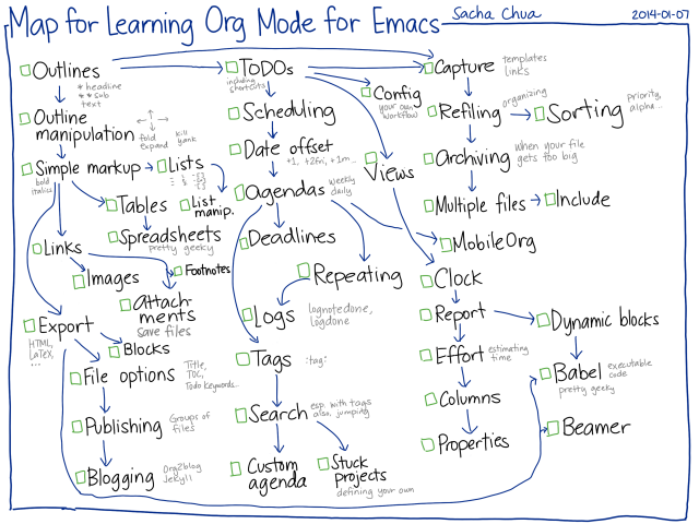 2014-01-07 Map for learning Org Mode for Emacs