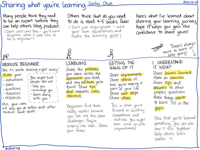 Sharing what you're learning