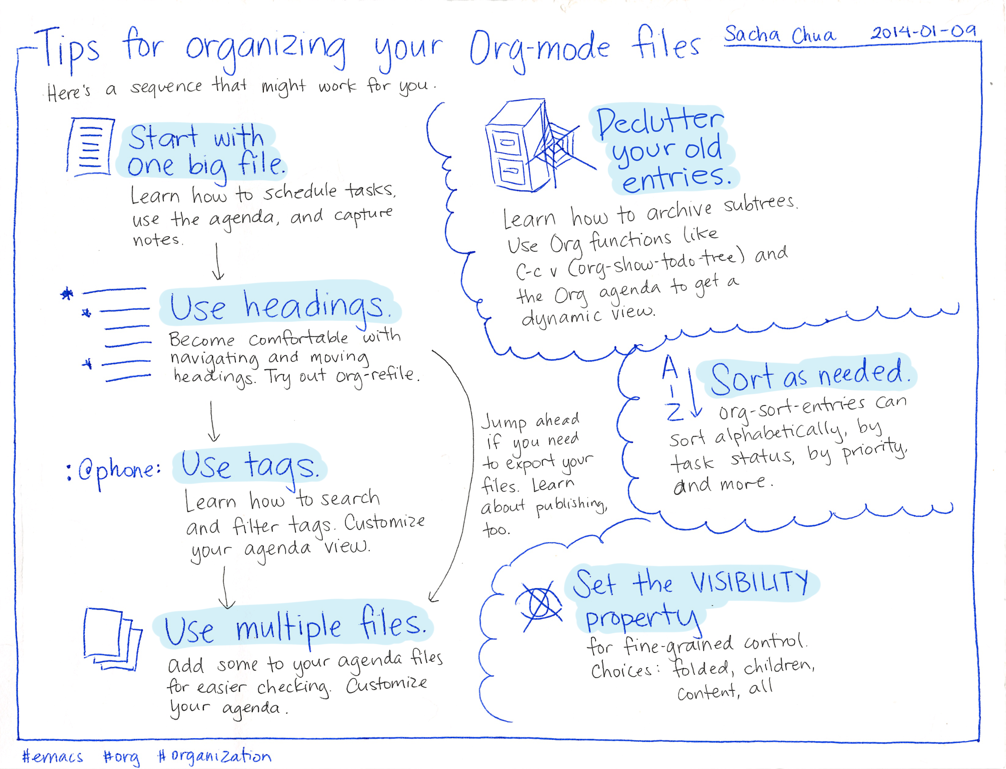Sacha and the art of tech blogging 2014 01 09 tips for organizing your org mode files fandeluxe Choice Image
