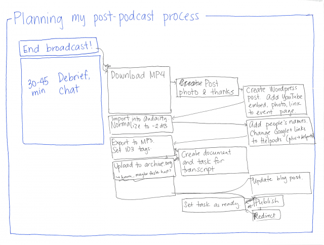 2014-01-17 Planning my post-podcast process