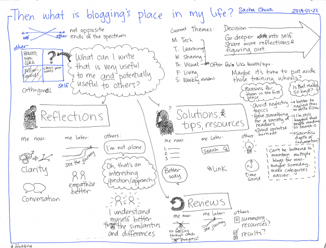 Then what is blogging's place in my life?