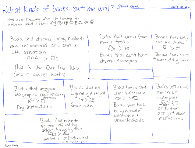 What kinds of books suit me well?