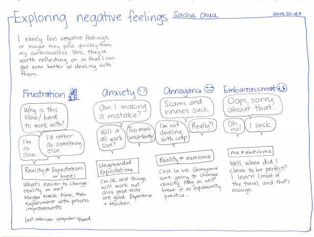 Exploring negative feelings