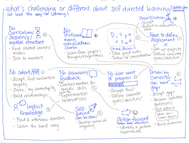 2014-01-23 What's challenging or different about self-directed learning