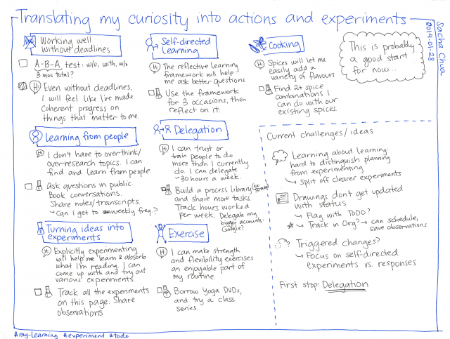 2014-01-28 Translating my curiosity into actions and experiments TODO