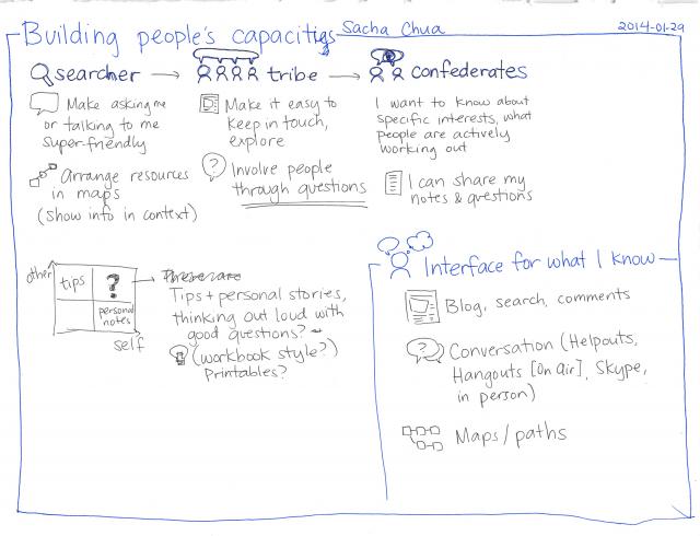 2014-01-29 Building people's capacities