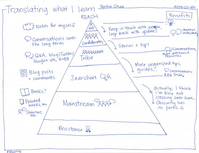 2014-01-29 Translating what I learn