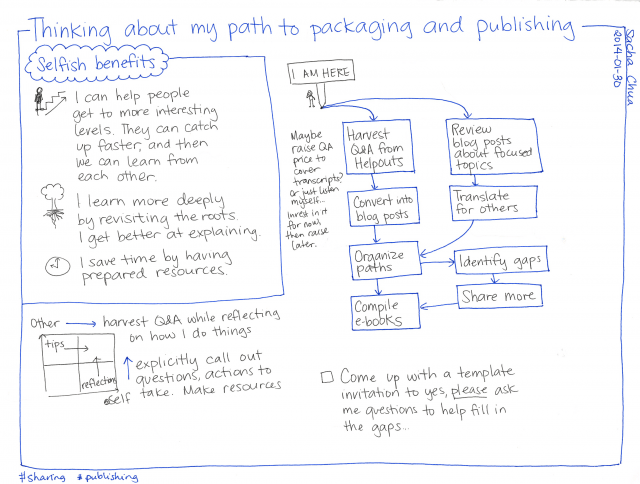 2014-01-30 Thinking about my path to packaging and publishing