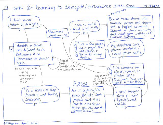 2014-02-02 A path for learning to delegate or outsource