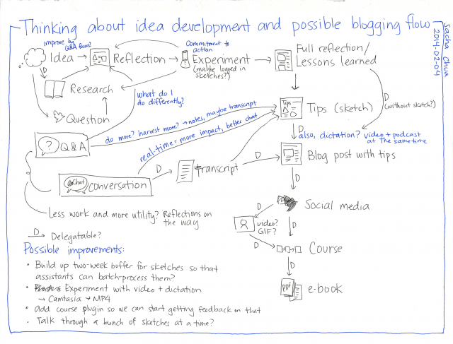 2014-02-04 Thinking about idea development and possible blogging flow