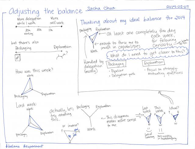 2014-02-07 Adjusting the balance