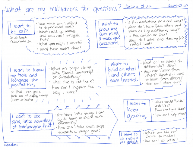 2014-02-07 What are my motivations for questions