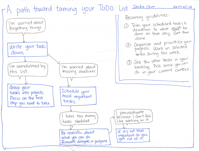 2014-02-08 A path toward taming your TODO list