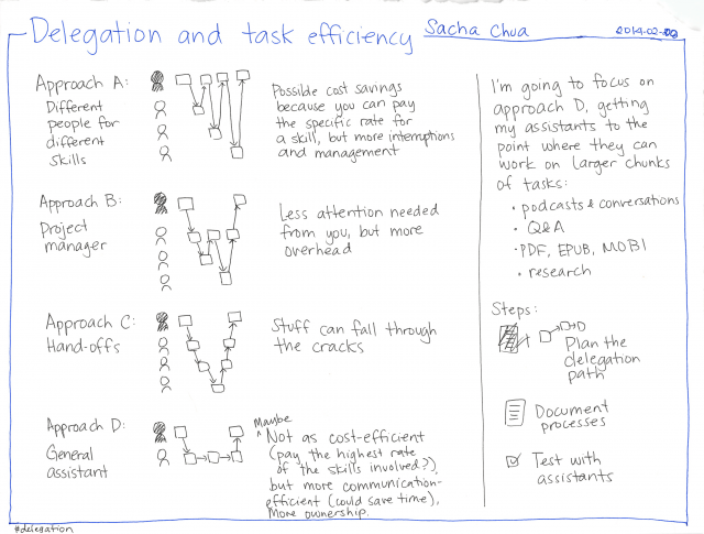 2014-02-08 Delegation and task efficiency