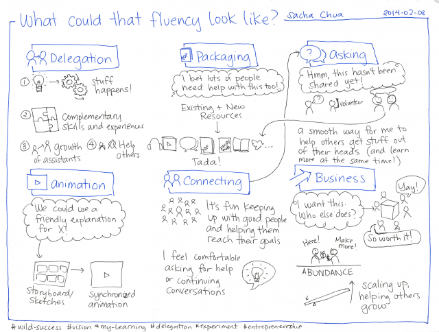 2014-02-08 What could that fluency look like