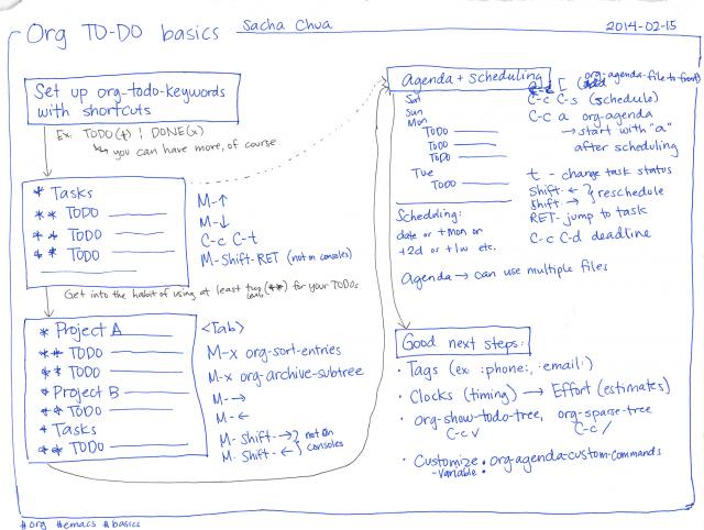 2014-02-16 Org TODO basics