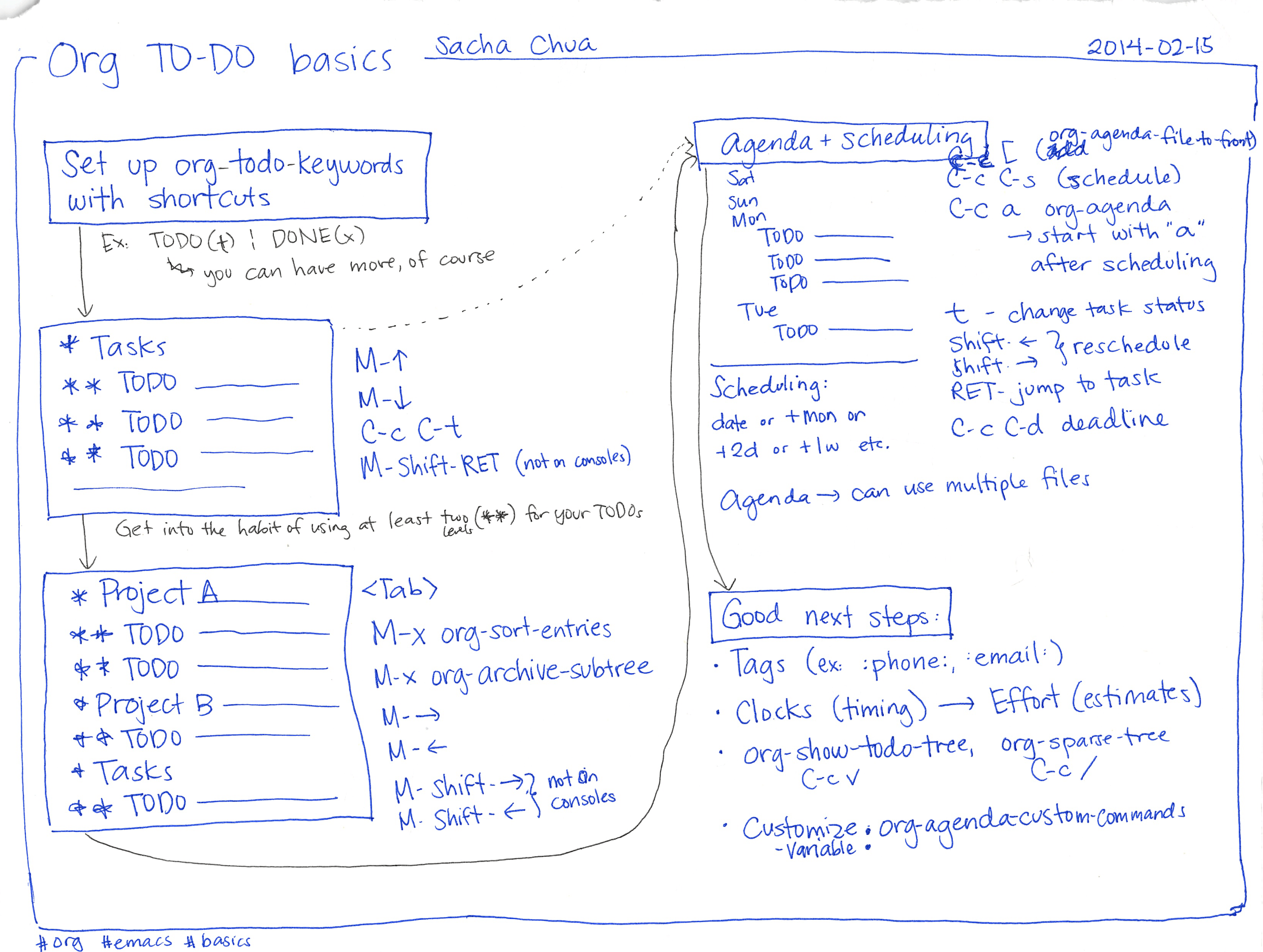 Some tips for learning Org Mode for Emacs
