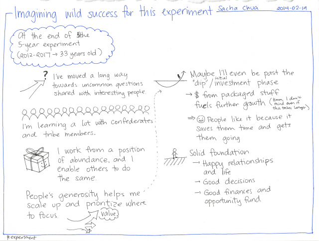 2014-02-19 Imagining wild success for this experiment #experiment.png