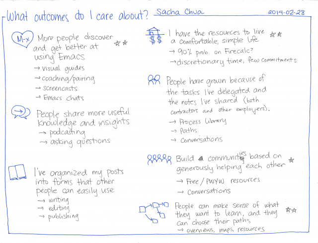 2014-02-28 What outcomes do I care about #experiment