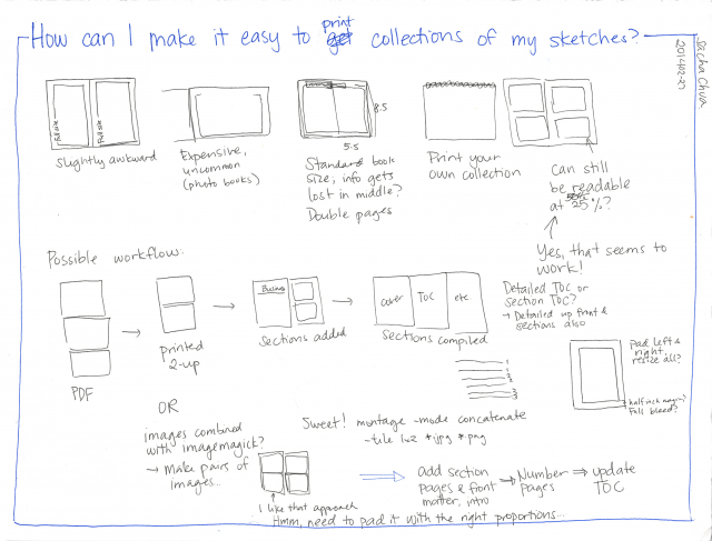 2014-02-27 How can I make it easy to print collections of my sketches #packaging #sharing