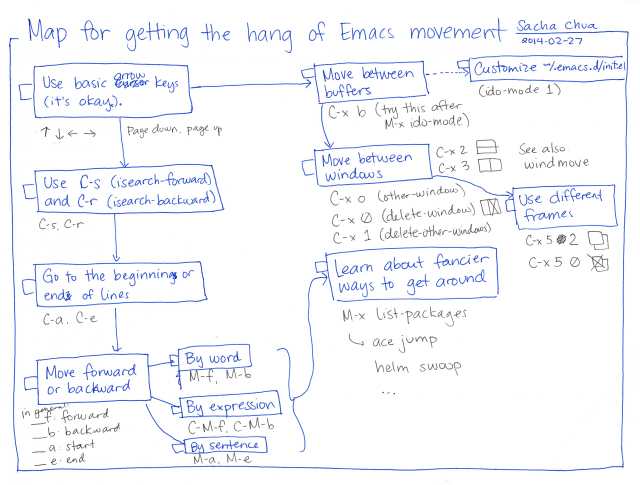 2014-02-27 Map for getting the hang of Emacs movement #emacs #map #guide