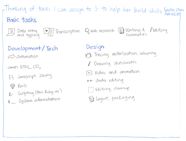 2014-02-27 Thinking of tasks I can assign to J- to help her build her skills #delegation