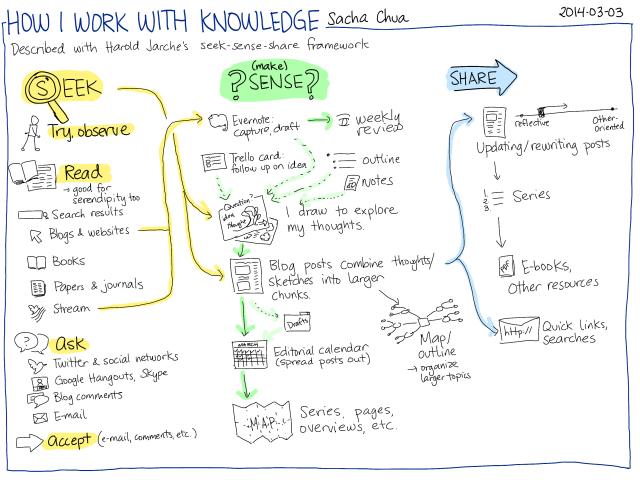 2014-03-03 How I work with knowledge - seek, sense, share #pkm