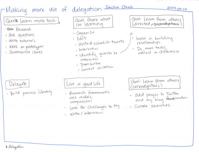 2014-03-10 Making more use of delegation #delegation