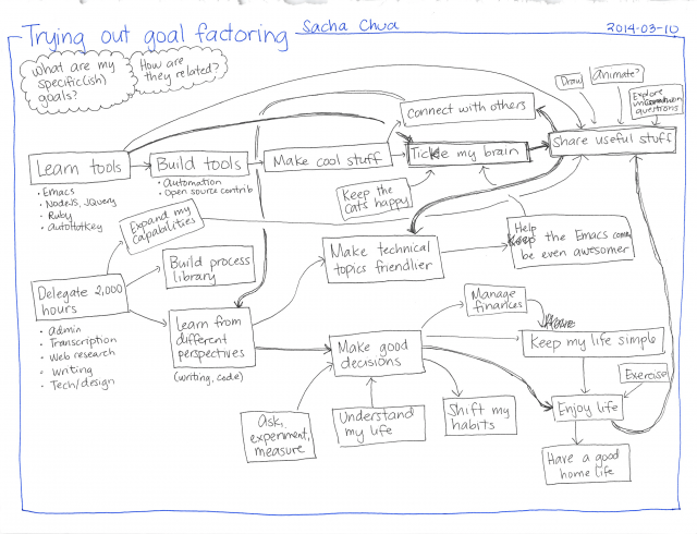 2014-03-10 Trying out goal factoring #goals #factoring #rationality
