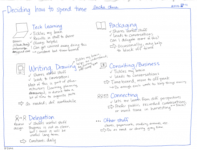 2014-03-11 Deciding how to spend time #time