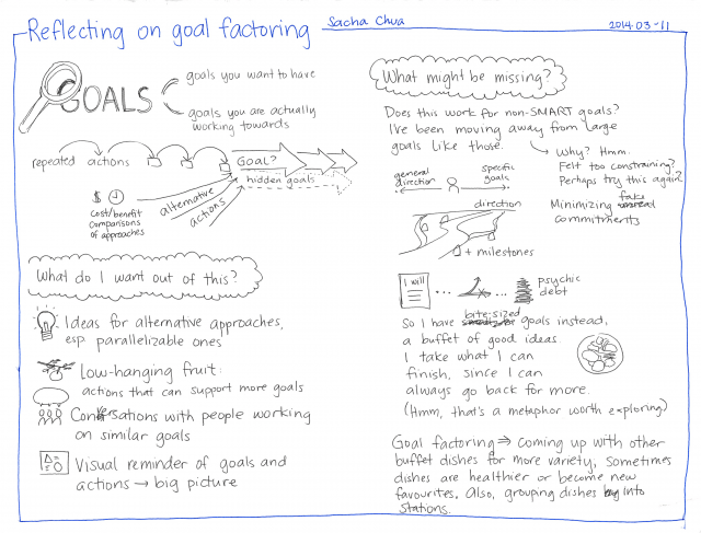 2014-03-11 Reflecting on goal factoring #goals #factoring #rationality