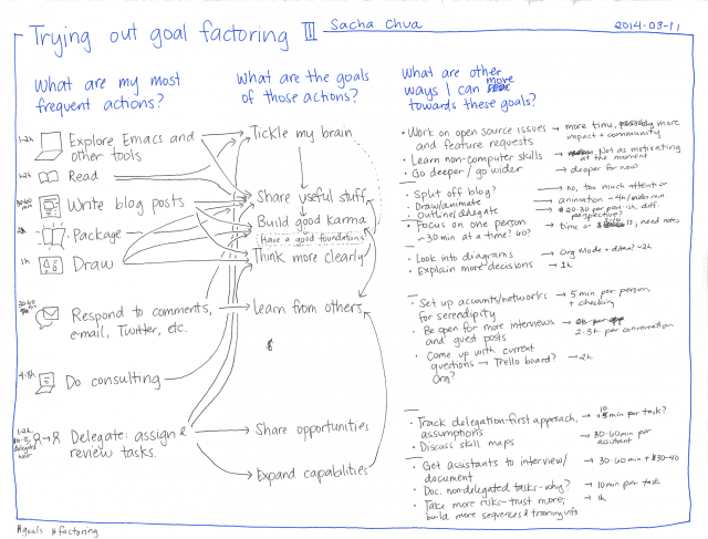 2014-03-11 Trying out goal factoring #goals #factoring #rationality