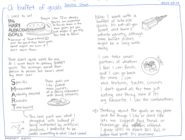 2014-03-12 A buffet of goals #metaphor #goals