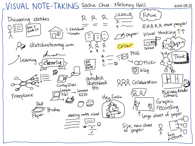 2014-03-12 Visual note-taking - Sacha Chua, Meloney Hall page 1 #sketchnoting #live #interview