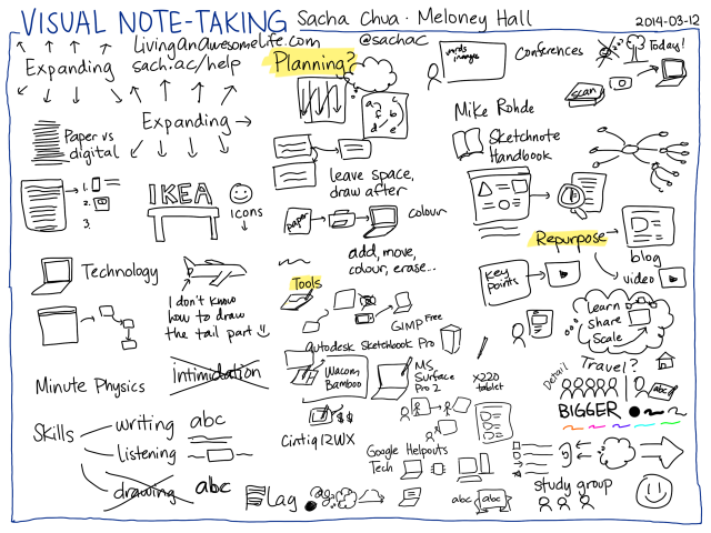 2014-03-12 Visual note-taking - Sacha Chua, Meloney Hall page 2 #sketchnoting #live #interview