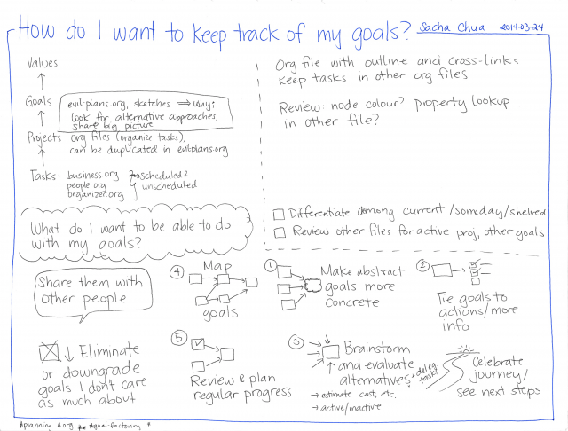 2014-03-24 How do I want to keep track of my goals #goal-factoring #planning #org