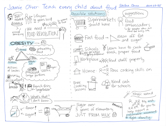 2014-03-25 TED - Jamie Oliver - Teach every child about food #visualtoronto
