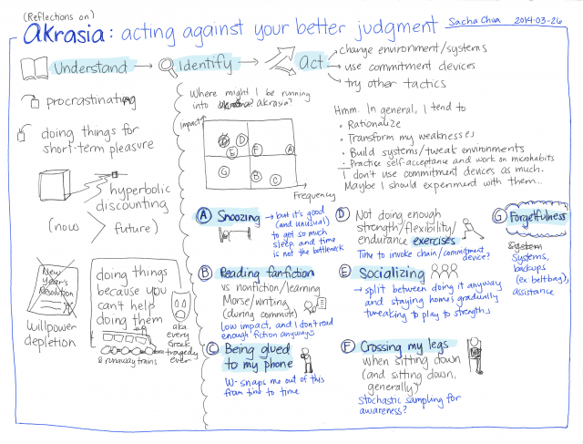 2014-03-26 Reflections on akrasia - acting against my better judgment #rationality