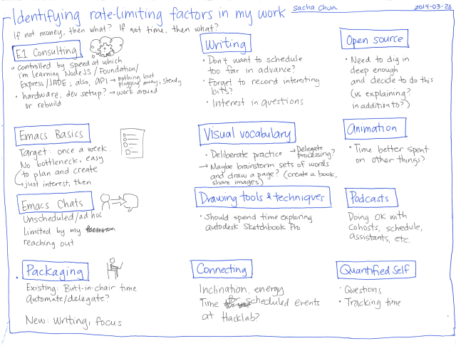 2014-03-28 Identifying rate-limiting factors in my work #kaizen