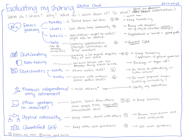 2014-04-02 Evaluating my sharing #sharing #decision