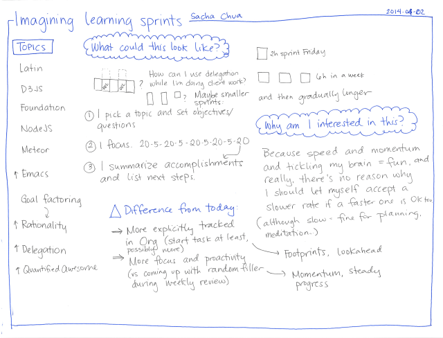 2014-04-02 Imagining learning sprints #my-learning